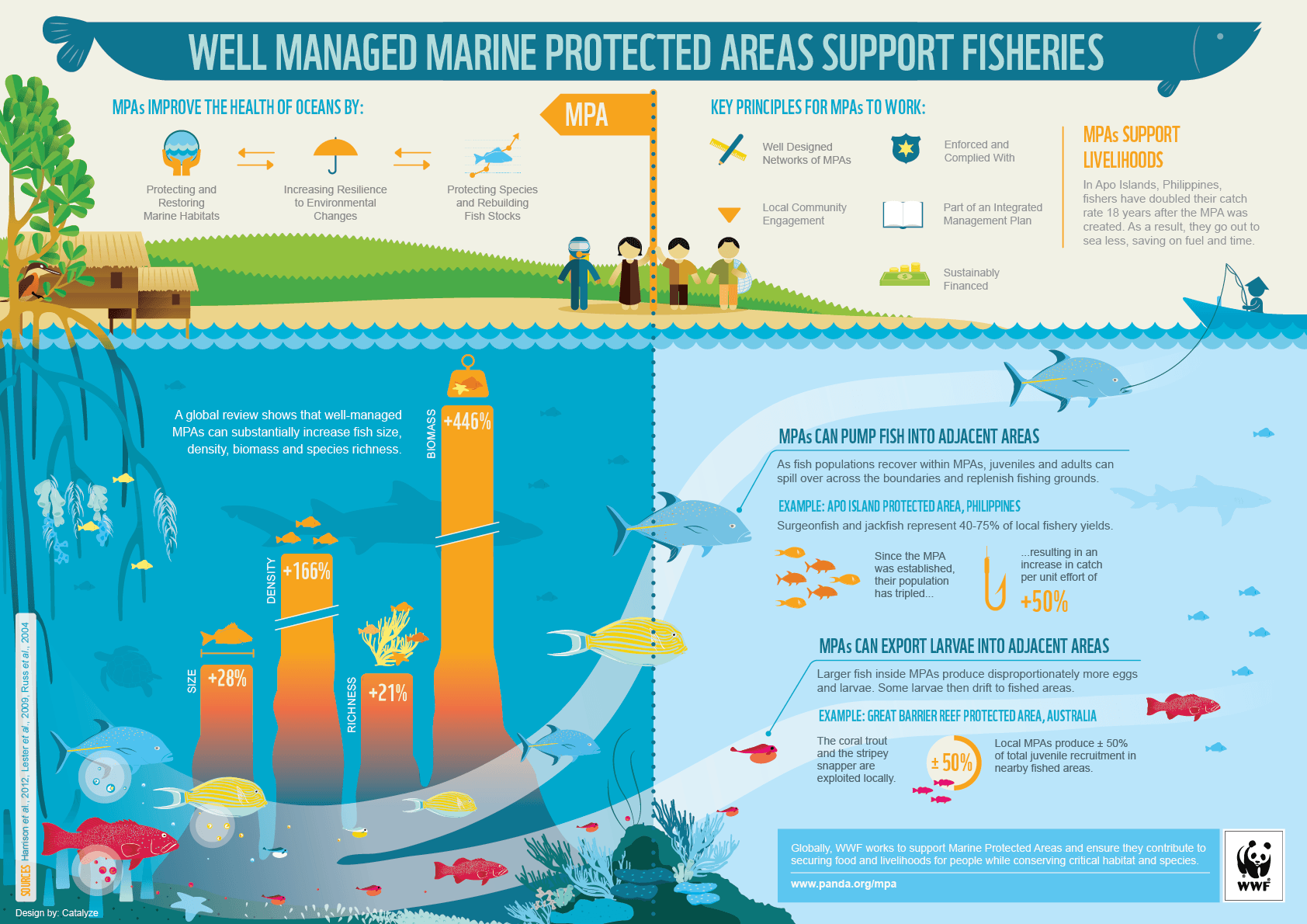 Support Marine Protected Areas